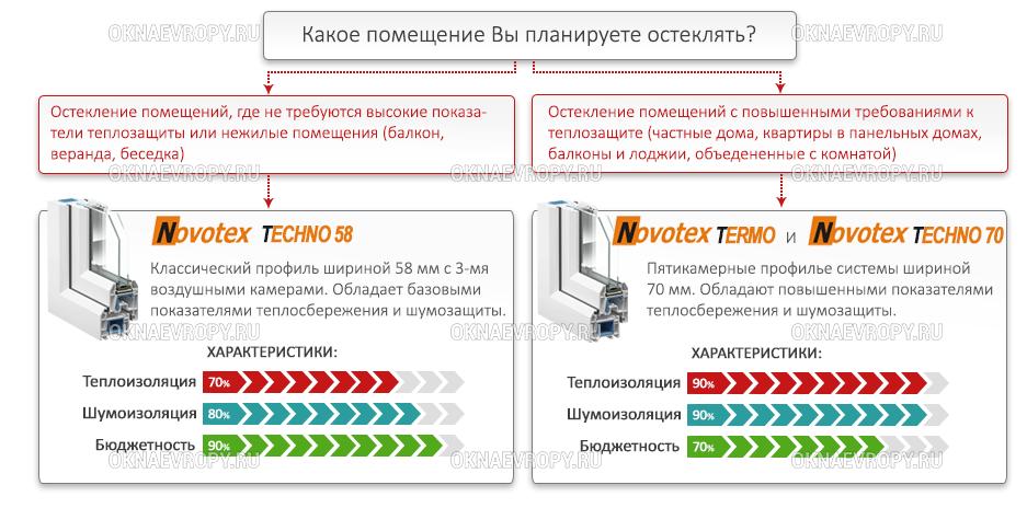 Какой оконный профиль Новотекс выбрать?