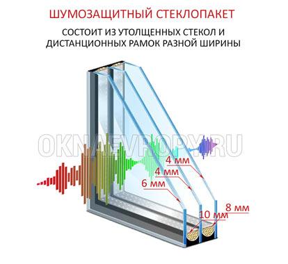 Шумозащитные ПВХ окна