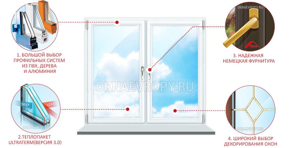 Пластиковые окна с термопакетом 3.0
