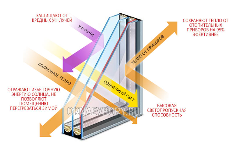 Теплосберегающий стеклопакет