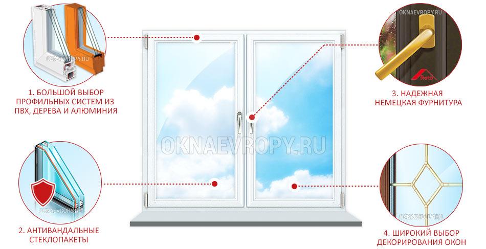 Антивандальные окна